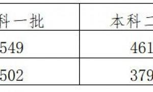 2019河北高考分数线:一本理502文549