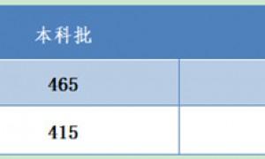 2020河北高考分数线:一本理415文465