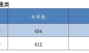 2021河北高考分数线:本科历史454物理412