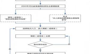 2020年河北省普通高考志愿填报须知