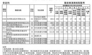 2021年河北省专科提前批艺术类平行志愿投档情况统计