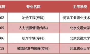 河北省这8个自考专业停考