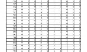 2018年河北对口高考一分一档表