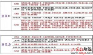 2017年河北定向招录选调生722名 12月5日起报名
