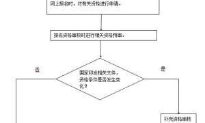 2021年河北省高考报名须知