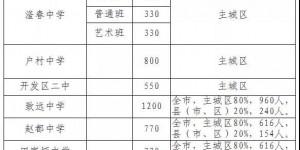 2020年邯郸高中招生计划